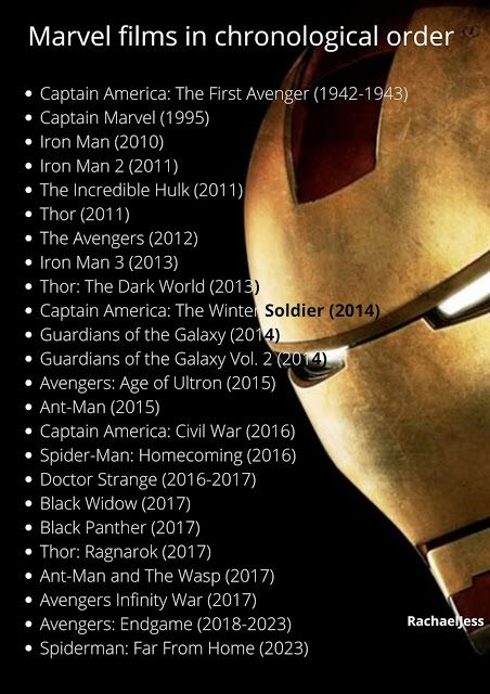 What Order to Watch the Marvel films