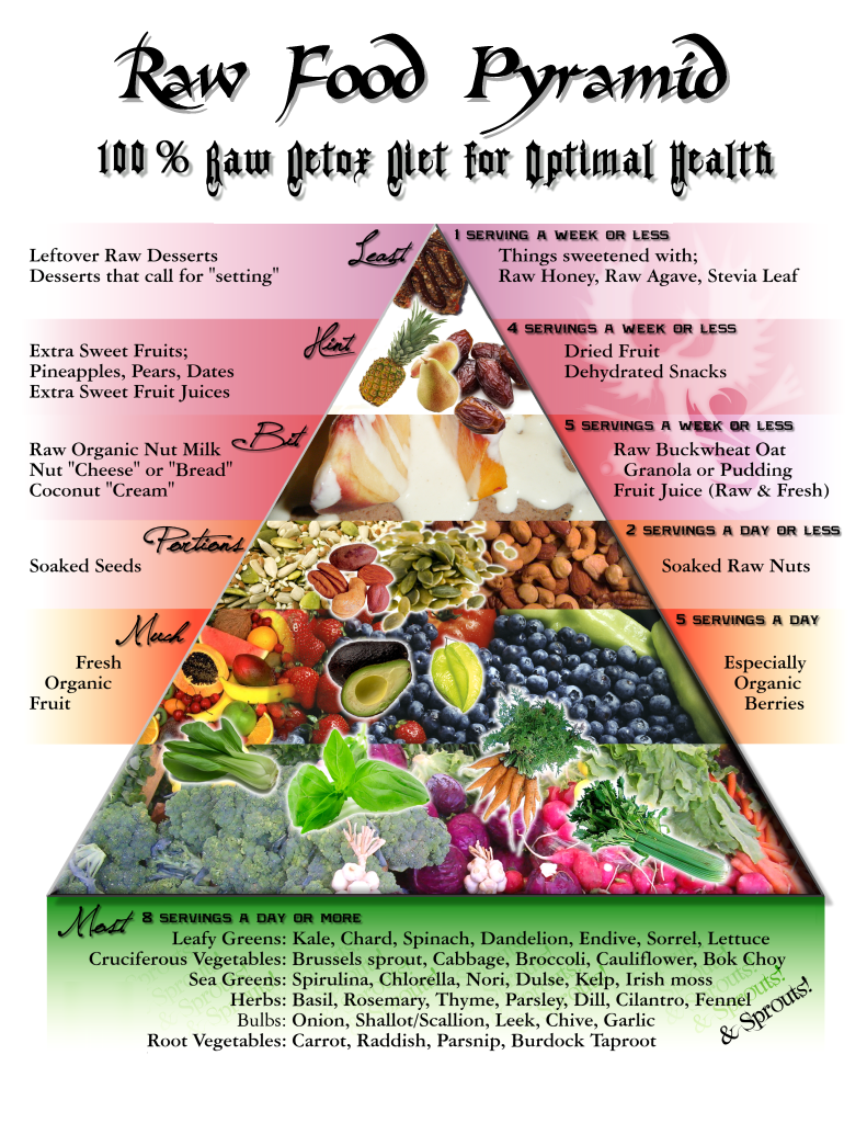 raw vegan paleo diet