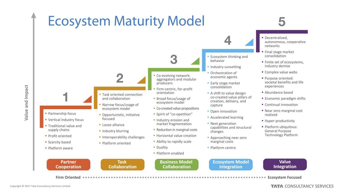Ecosystem Maturity Model. Ecosystems, Innovation