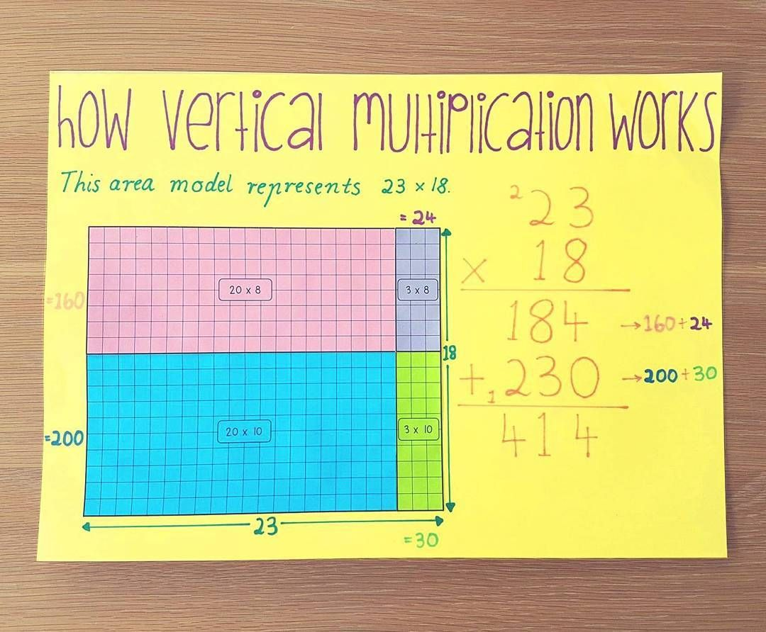 How Great Are Area Models For Working Out Multiplication