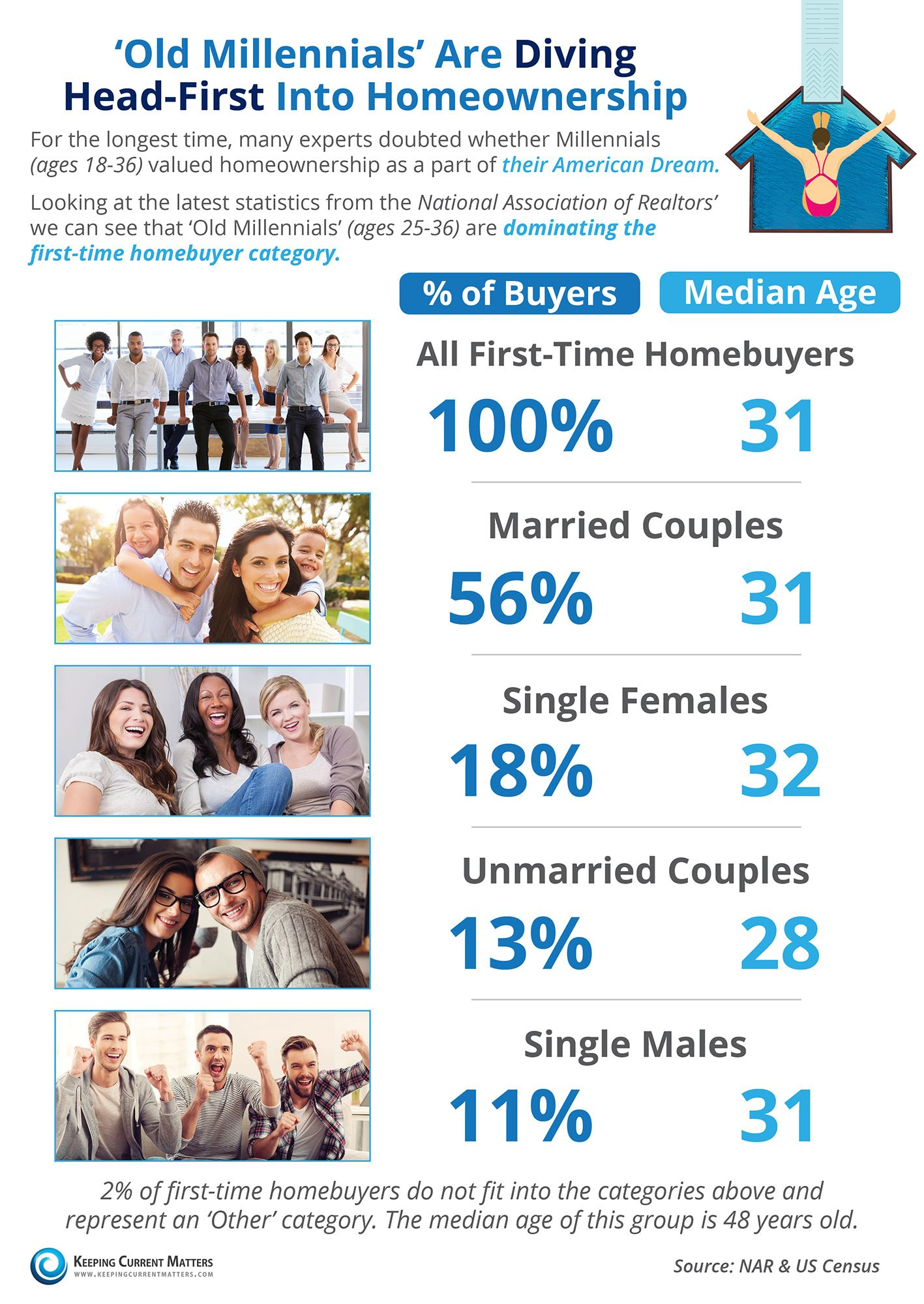 According To Nar's Latest Profile Of Home Buyers & Sellers, The Median Age