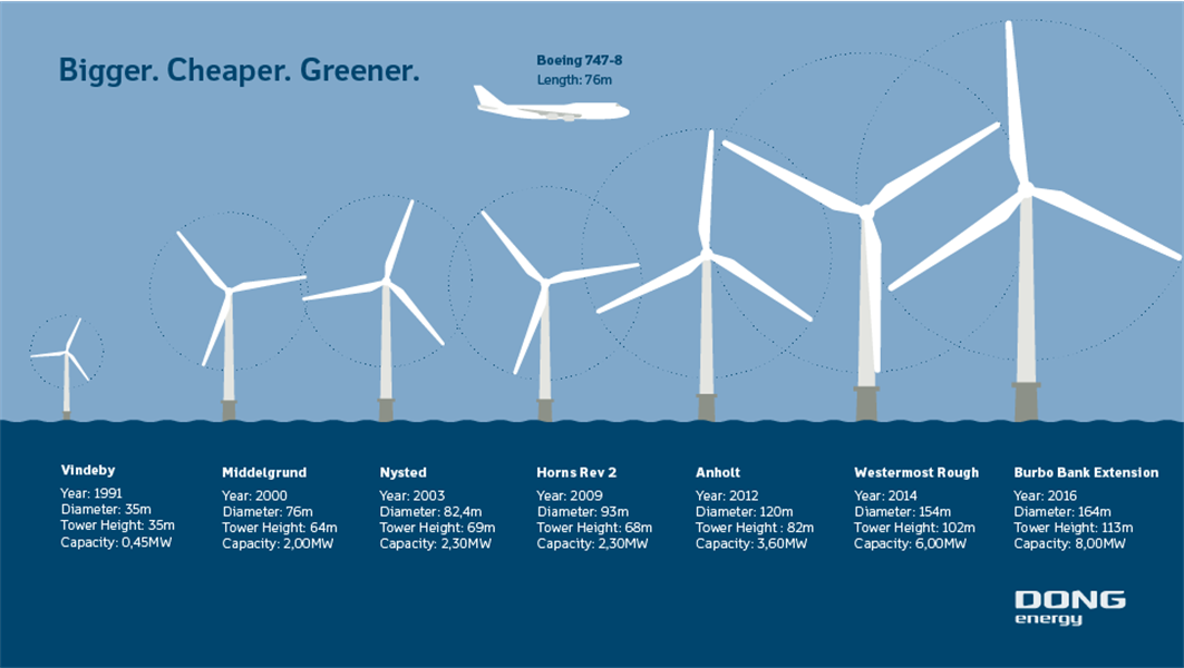Dong Energy Surpasses 1 000 Wind Turbines Installed At Sea Wind Power Offshore Wind Offshore Wind Turbines