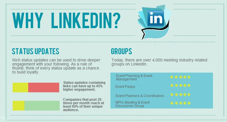 How to use linkedin for business pragmatic blog