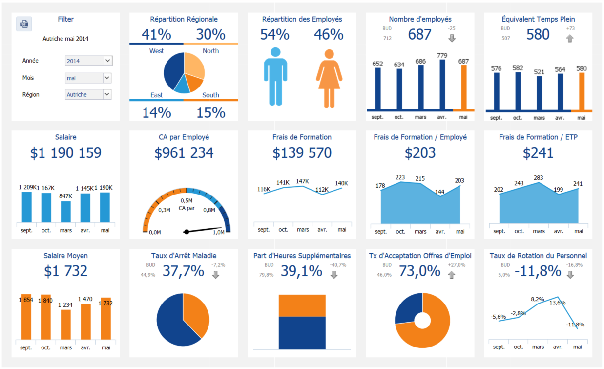 HR Dashboard by Jedox | Jedox Dashboards | Pinterest