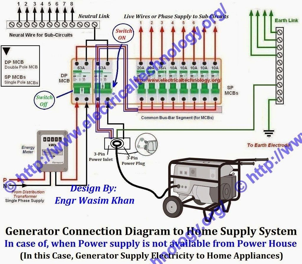 [DHAV_9290]  Pin by Yamil Eric on Hacer in 2020 | Portable generator, Electrical fuse, Fuse  box | Fuse Box Portable |  | Pinterest