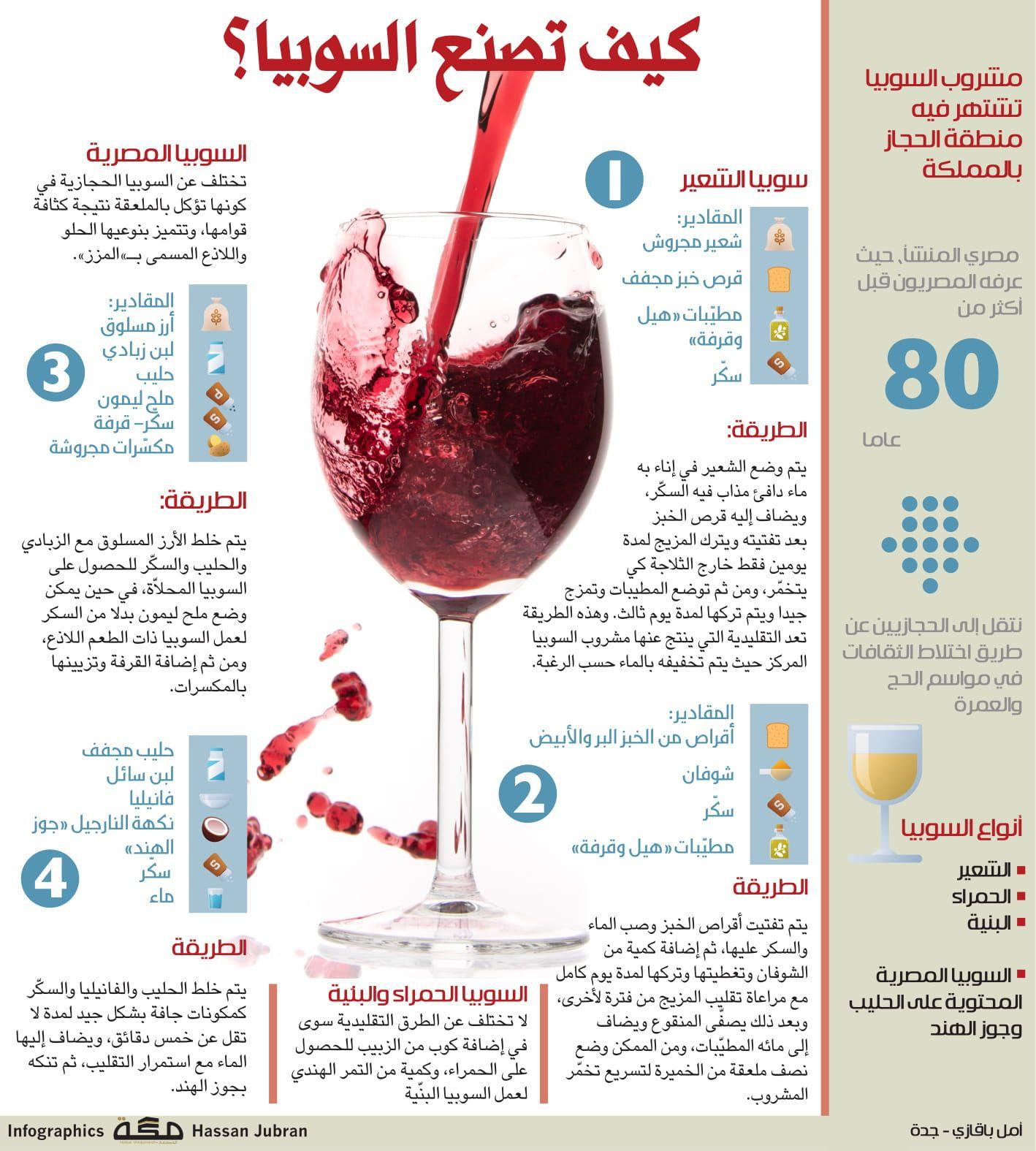 كيف تصنع السوبيا صحيفة مكة انفوجرافيك صحة Alcoholic Drinks Alcohol Red Wine