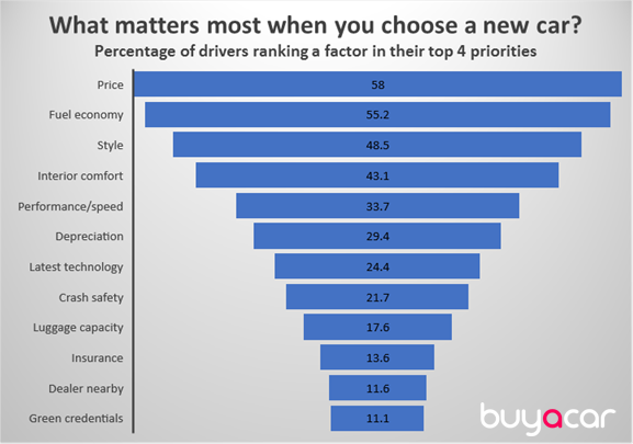 Humanity S Survival Doesn T Matter Much To Car Buyers Uk Survey Car Buyer Survival Fuel Economy
