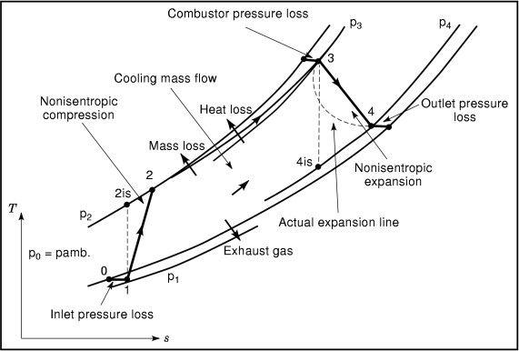 open cycle gas turbine pv diagram