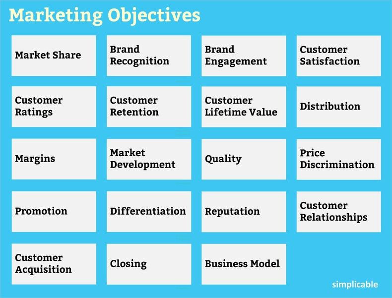 19 Types of Marketing Objectives Simplicable Align your