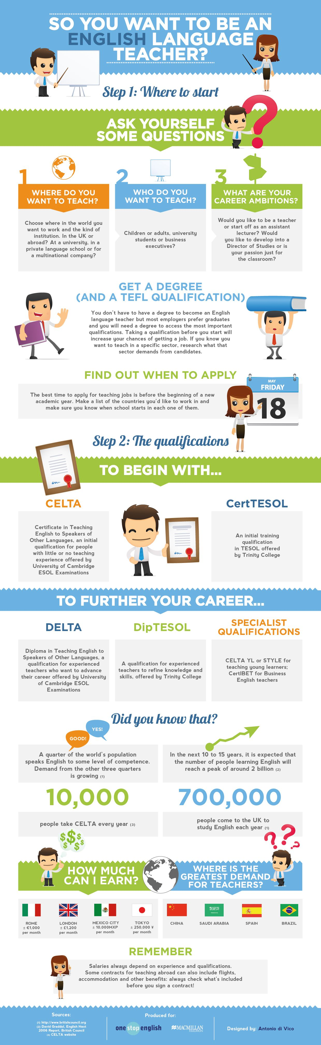 Want to Be an English Teacher? Start Here (Infographic