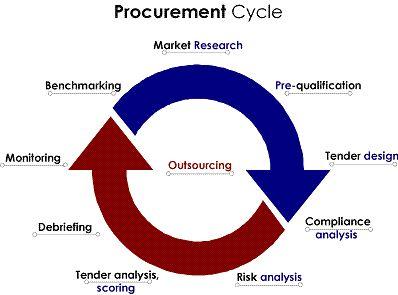 Procurement Cycle Procurement Procurement Management Risk Analysis