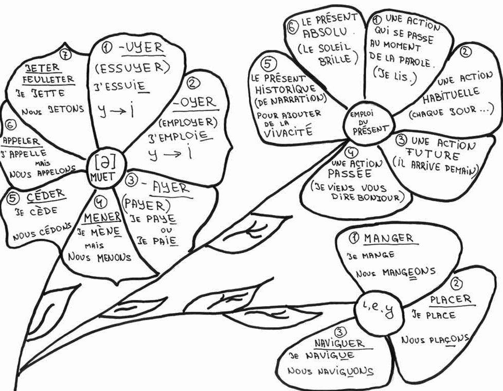 French Irregular Verbs Memorization Tools   LoveToKnow