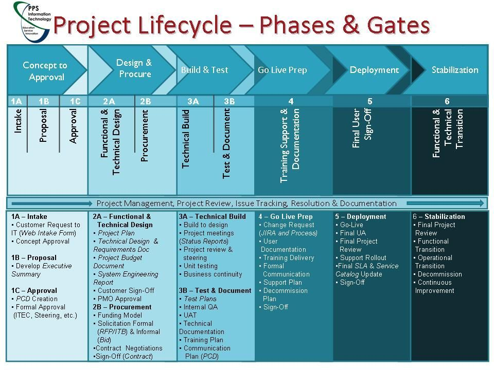 Project Documents In Of A Project Management Life Cycle - Project management documents