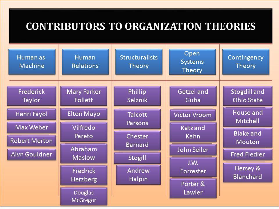 12 Theories Ideas Theories Organizational Behavior Psychology