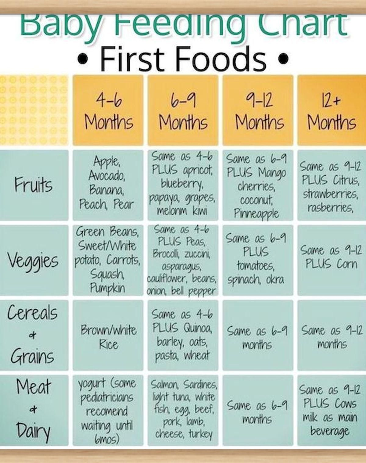 Incredible Helpful Baby Food Charts For Every New Parent Baby Food Schedule Baby Led Weaning First Foods Baby First Food Chart