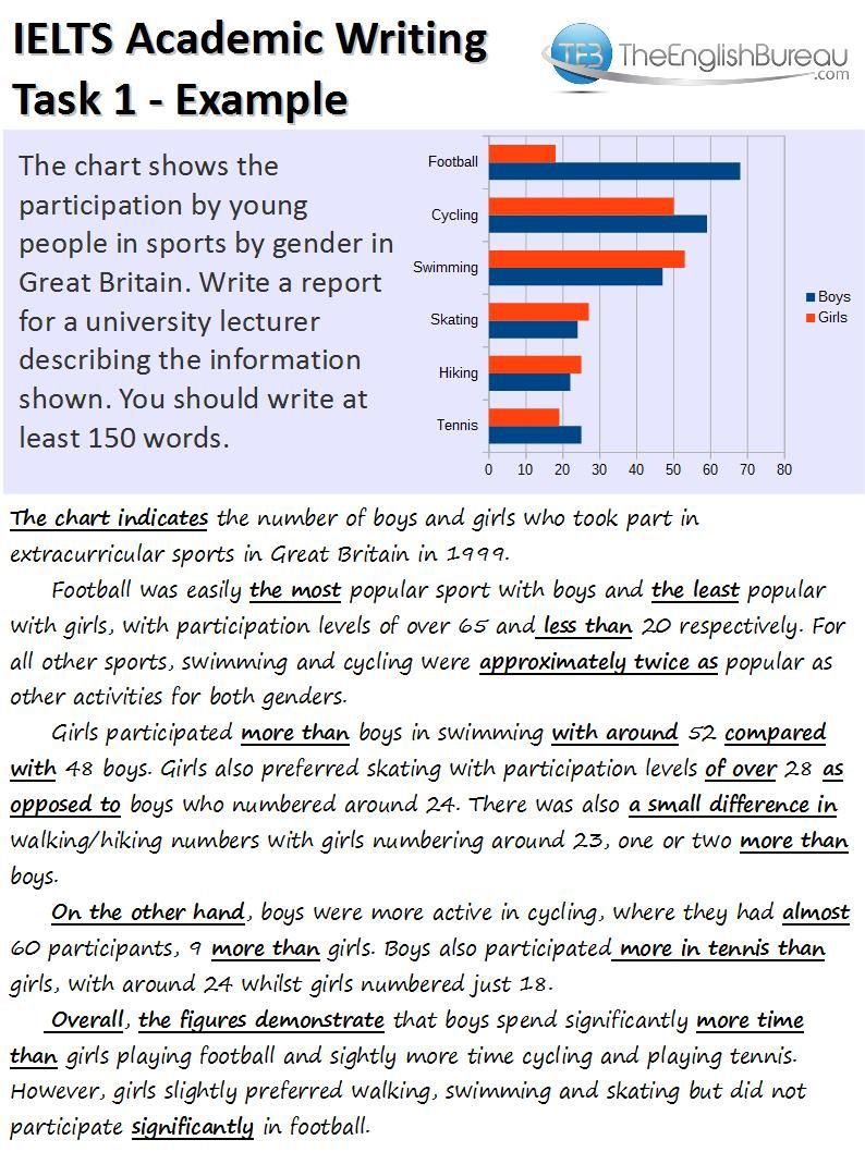ielts tutorial and tips on academic writing ielts academic model answer to bar chart key words and phrases