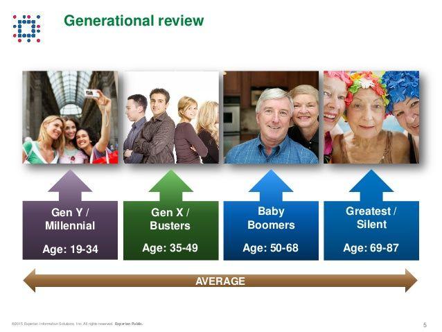 millennials baby boomers gen x gen y ages and ...
