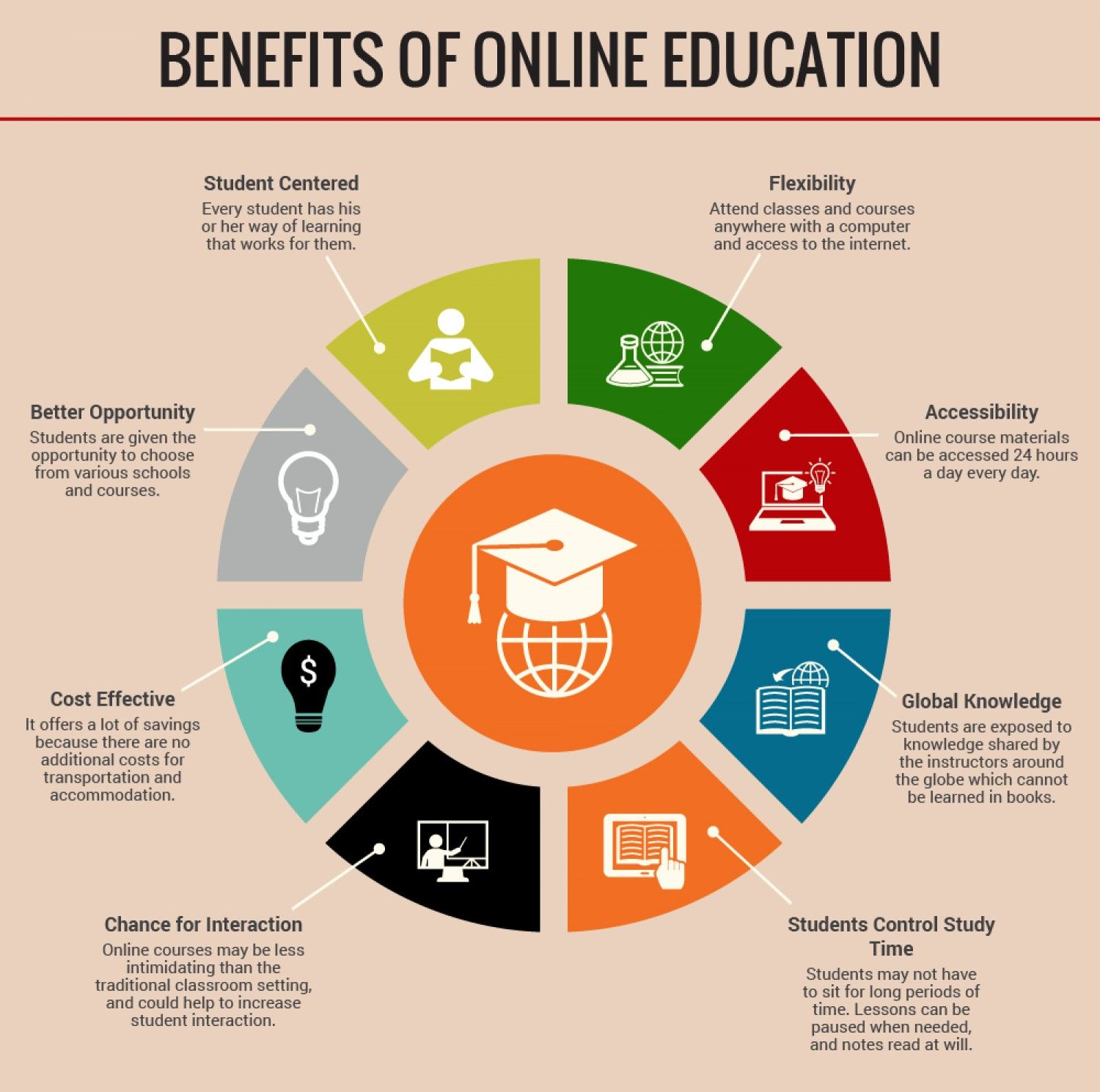 BENEFITS OF ONLINE EDUCATION Infographic