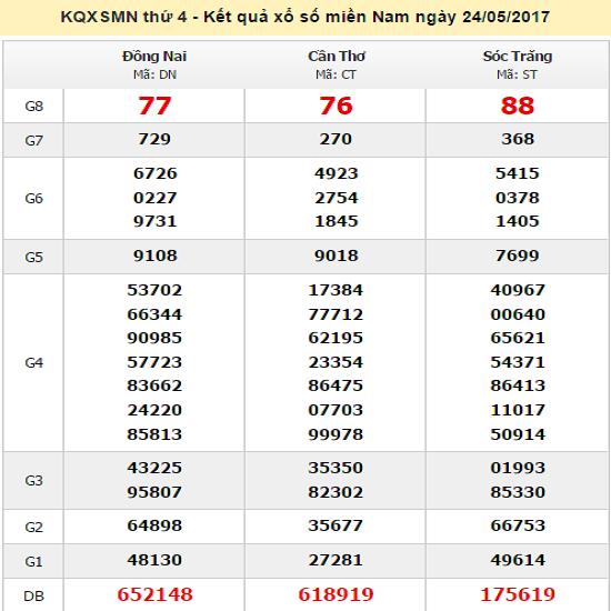 Xosomiennam 24 5 2017 Xổ Số 3 đai Minh Ngọc Hom Nay Thứ 4 Ngay 24 5 2017
