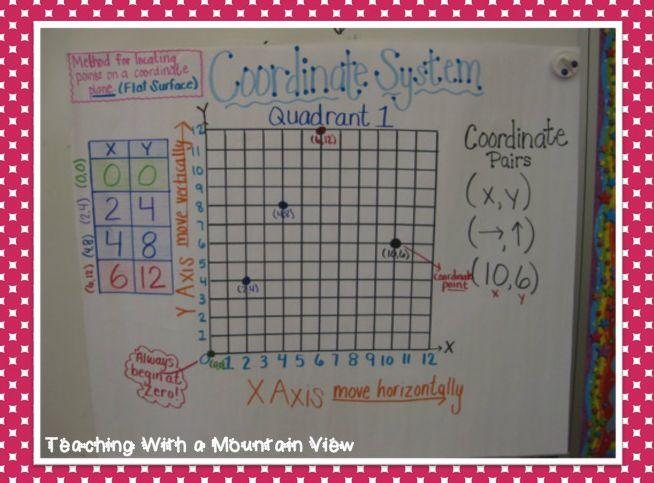 Patterns Coordinate Graphing Math Patterns Coordinate