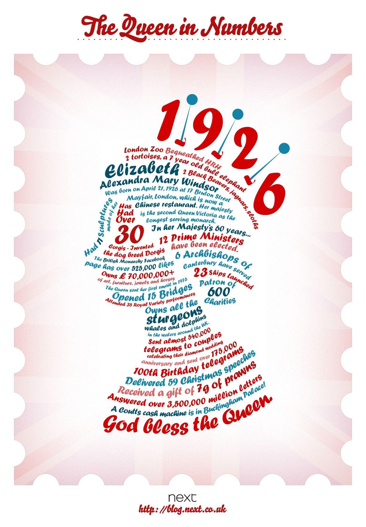 Queen in numbers God Save the Queen! - queen Elizabeth facts