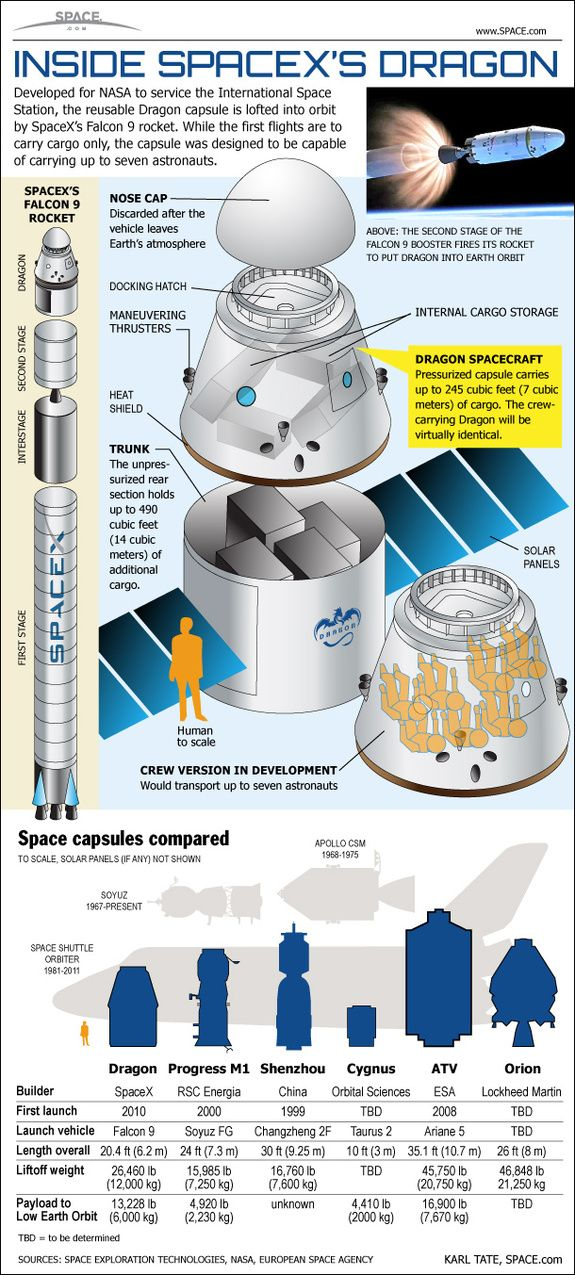 A look inside the SpaceX Dragon capsule and its Falcon 9 rocket.