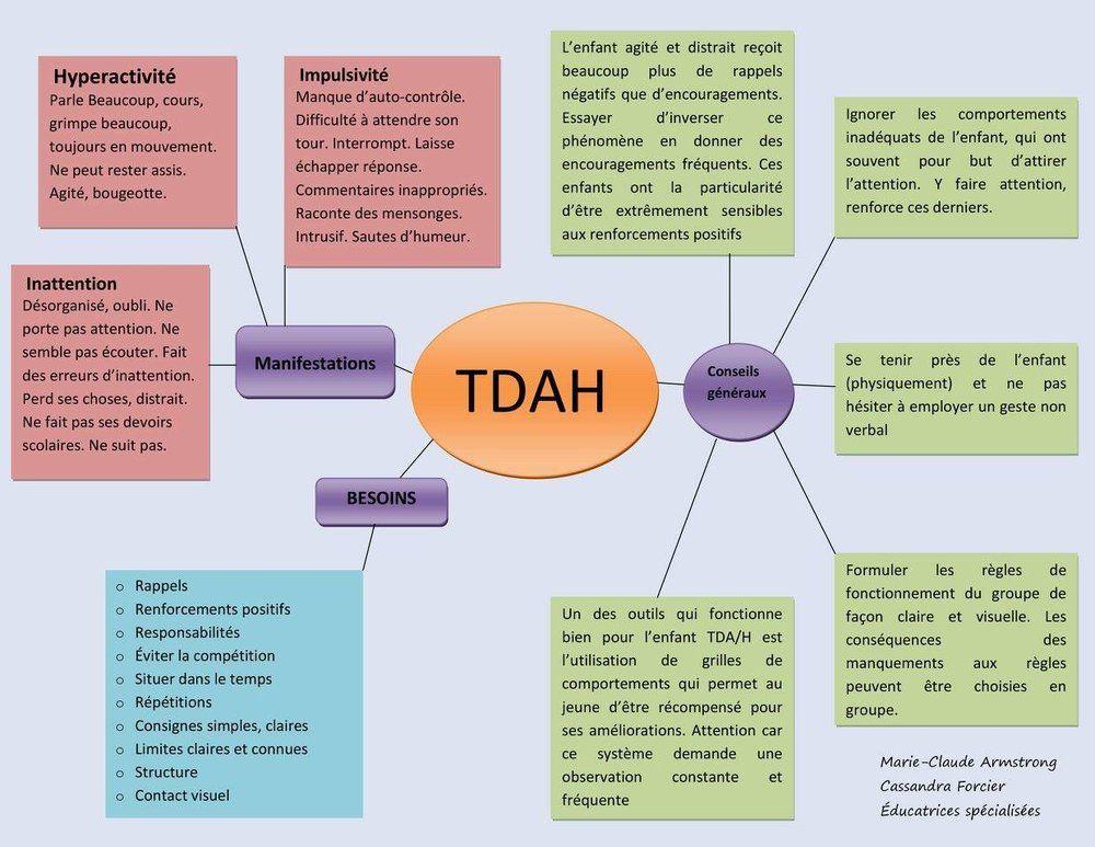 TDAH (trouble déficitaire de l'attention avec ou sans hyperactivité) — Je suis une maman