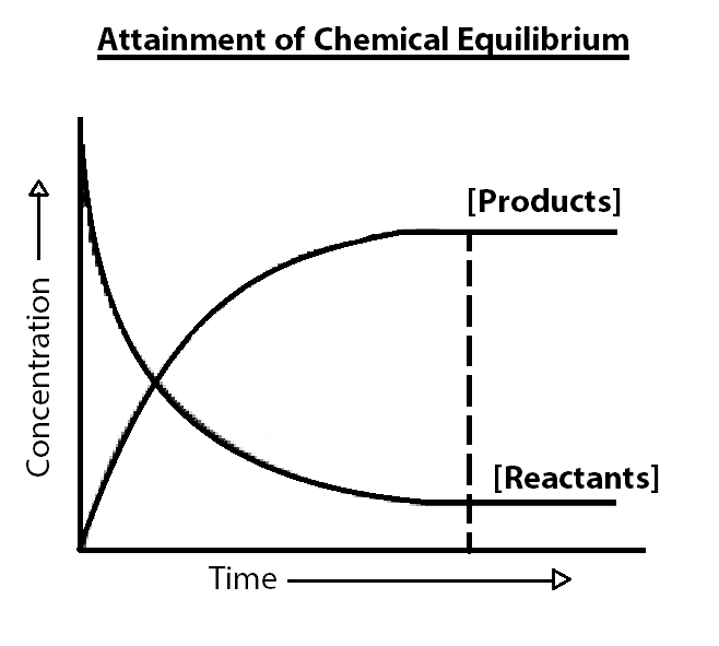 Law Of Chemical Equilibrium Equilibrium Constant Examples Equilibrium Chemical Chemical Reactions