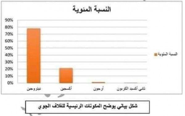 بحث عن البيئة لأولي وتانية وثالثة إعدادي Bar Chart Chart