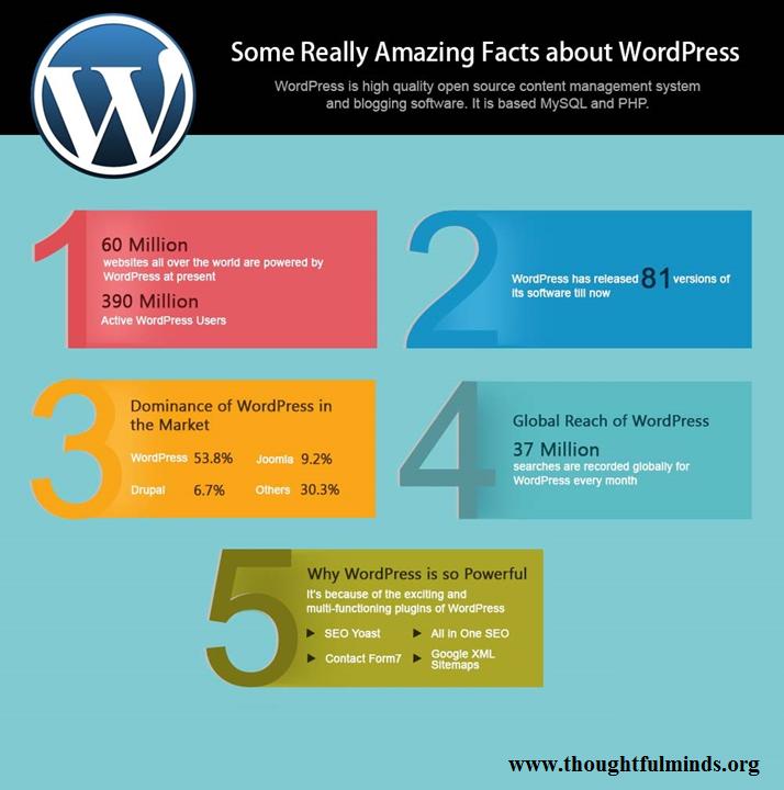 wordpress seeks huge market as 66 million websites are currently