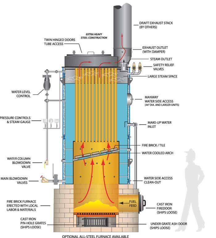 vertical hand fired boiler vhf series hurst boiler modular vertical hand fired boiler vhf series hurst boiler