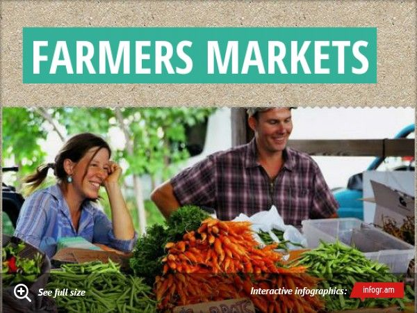 Infographic: Farmers Markets -