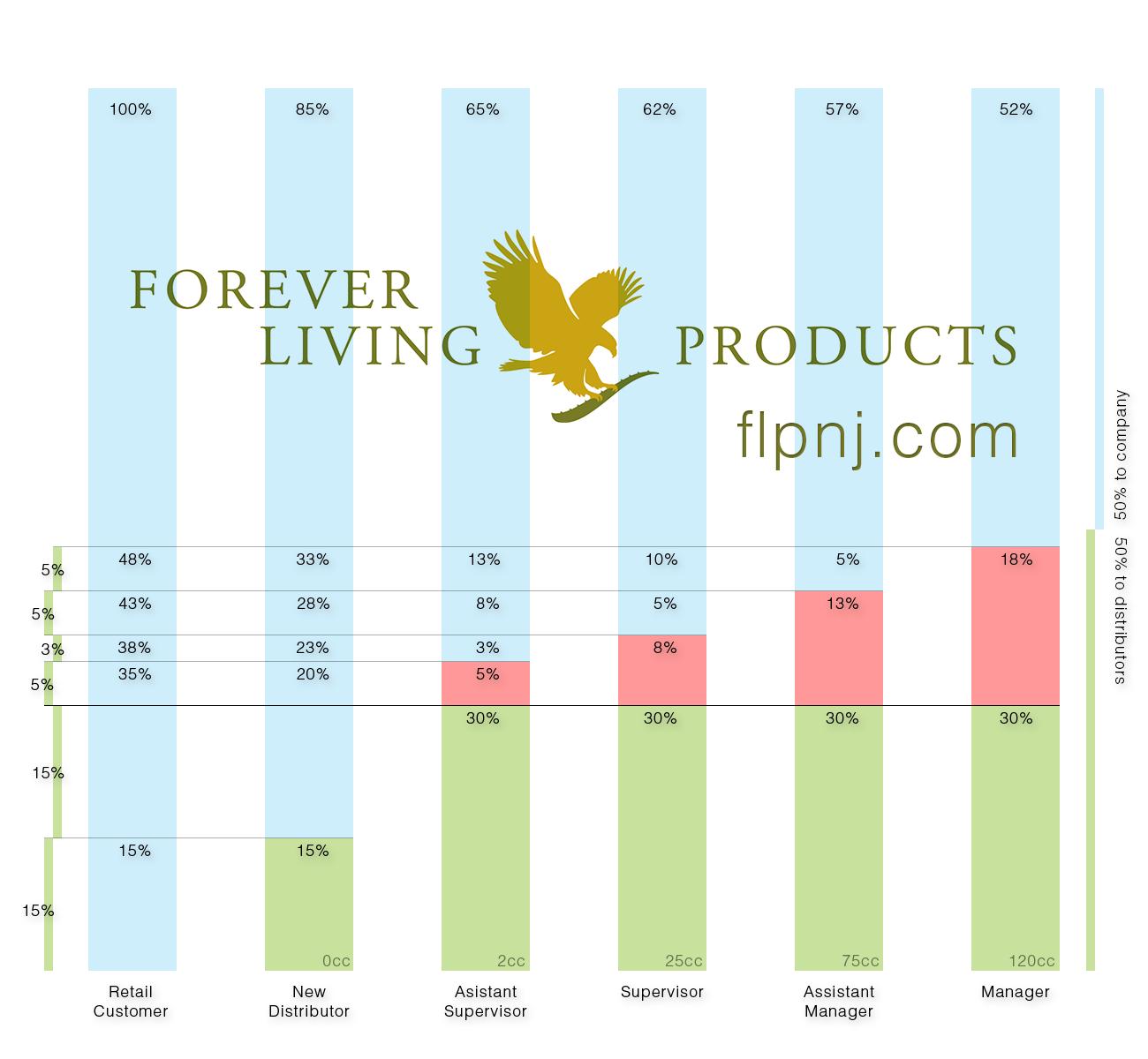 Forever Living NJ Forever Living Marketing Plan Forever