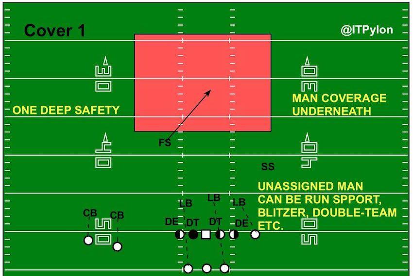 Cover 1 Diagram Football Defense Football 101 Football Analysis