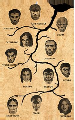 Image result for monster genealogical chart