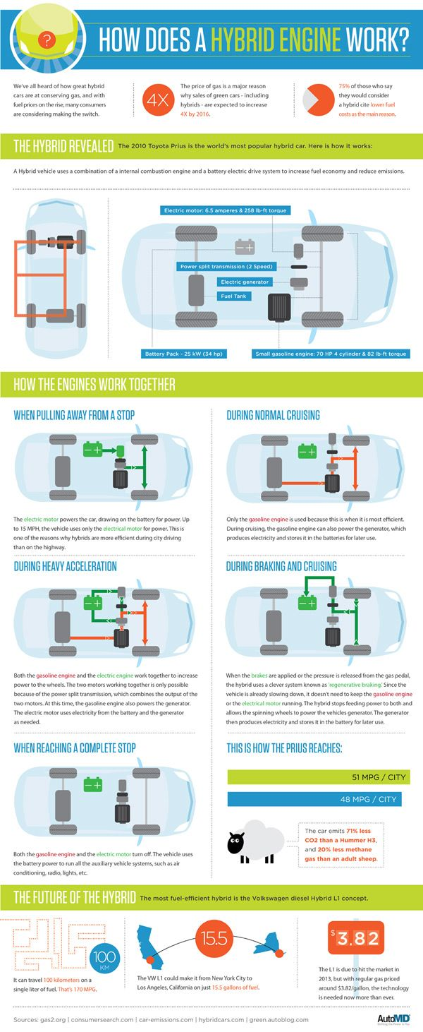 How Does A Hybrid Engine Actually Work Hybrid Car Toyota Hybrid Engineering