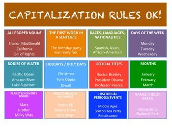 Image result for capitalization rules image