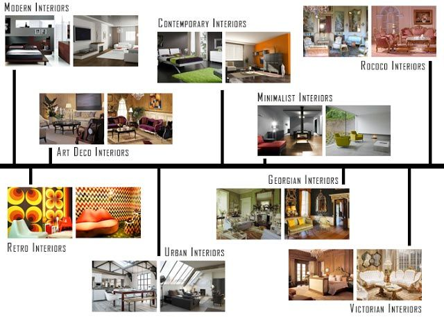 These notes outline and explain interior design Presentation Boards