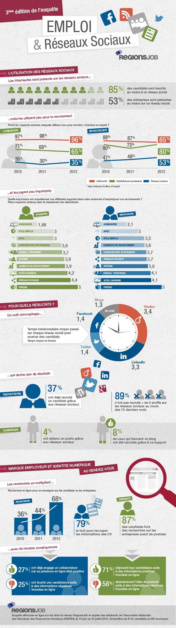 Emploi et réseaux sociaux en France