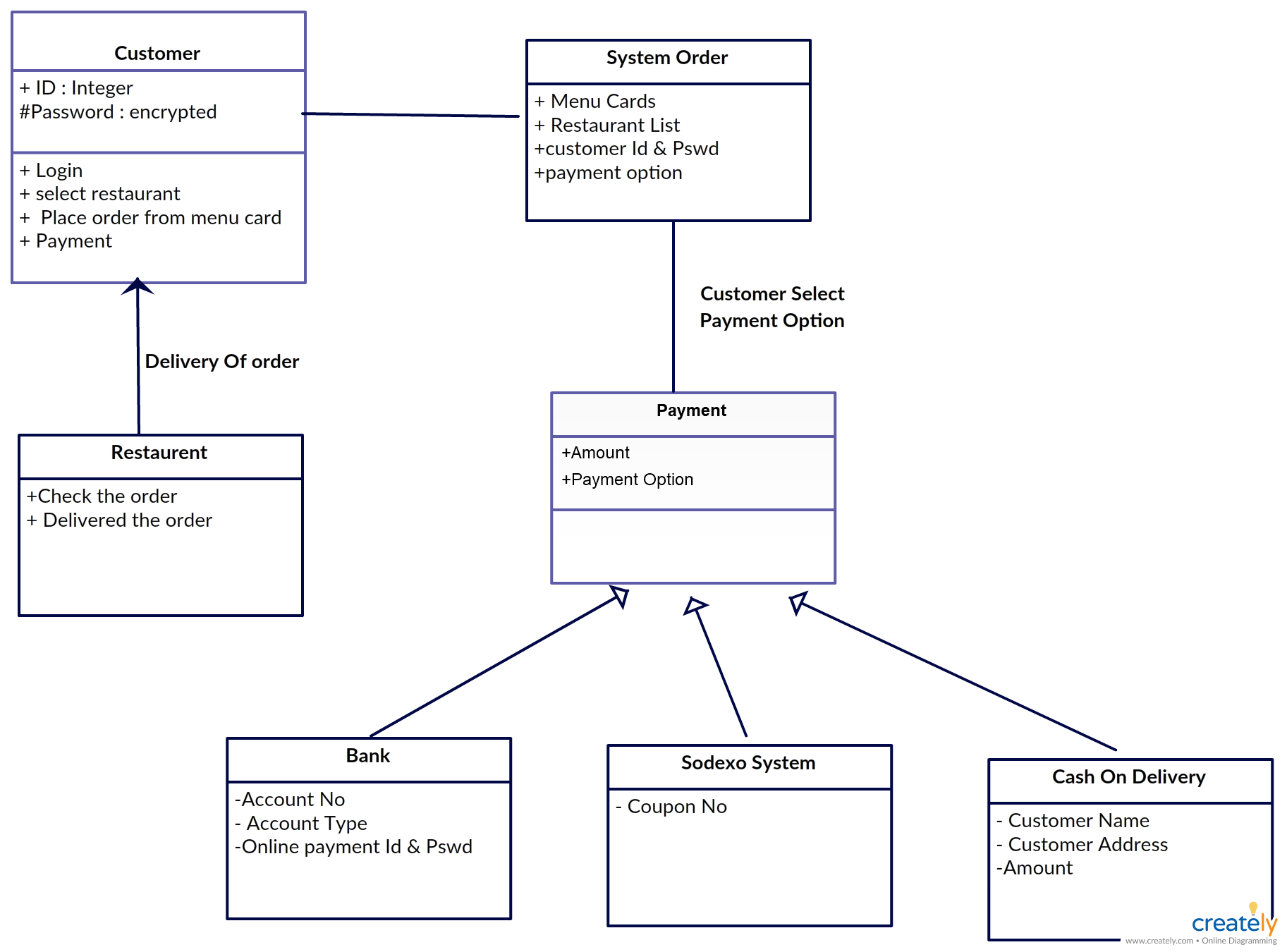 uml class diagram for online food ordering system you can modify this according to the system structure of your end by simply clicking on the image  [ 1825 x 1350 Pixel ]