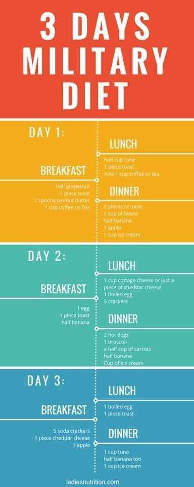 Pin On 3 Week Diet Plan