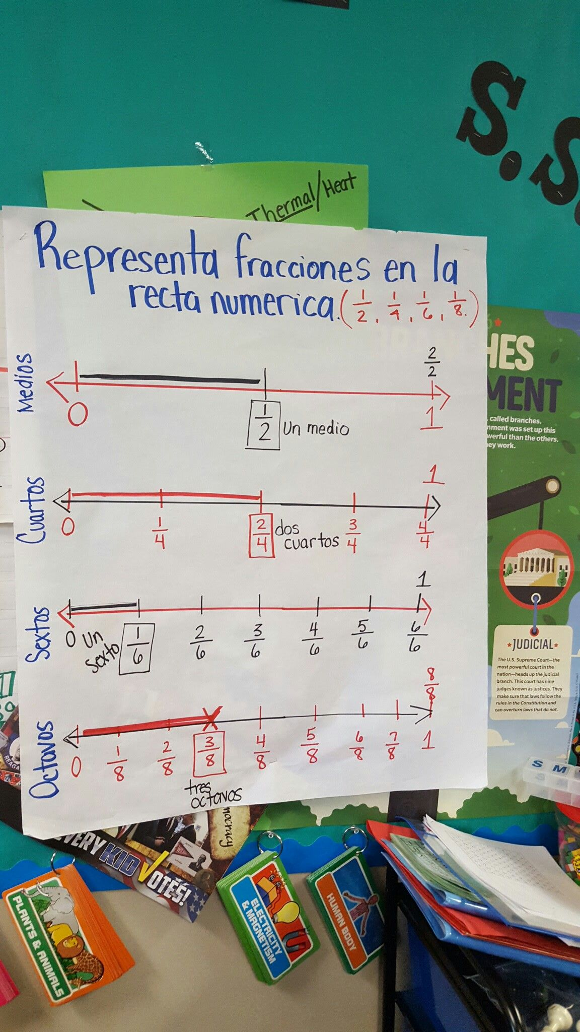 Fractions Numberline