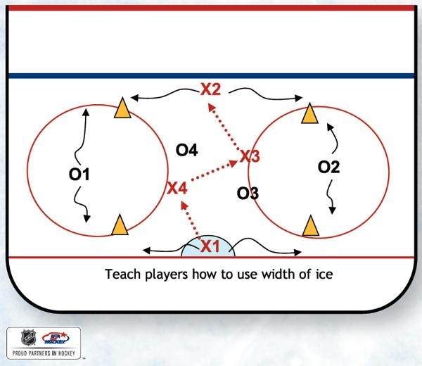This Will Help Teach Hockey Sense Reading Passing Lanes And Puck Possession Hockey Drills Hockey Training Hockey