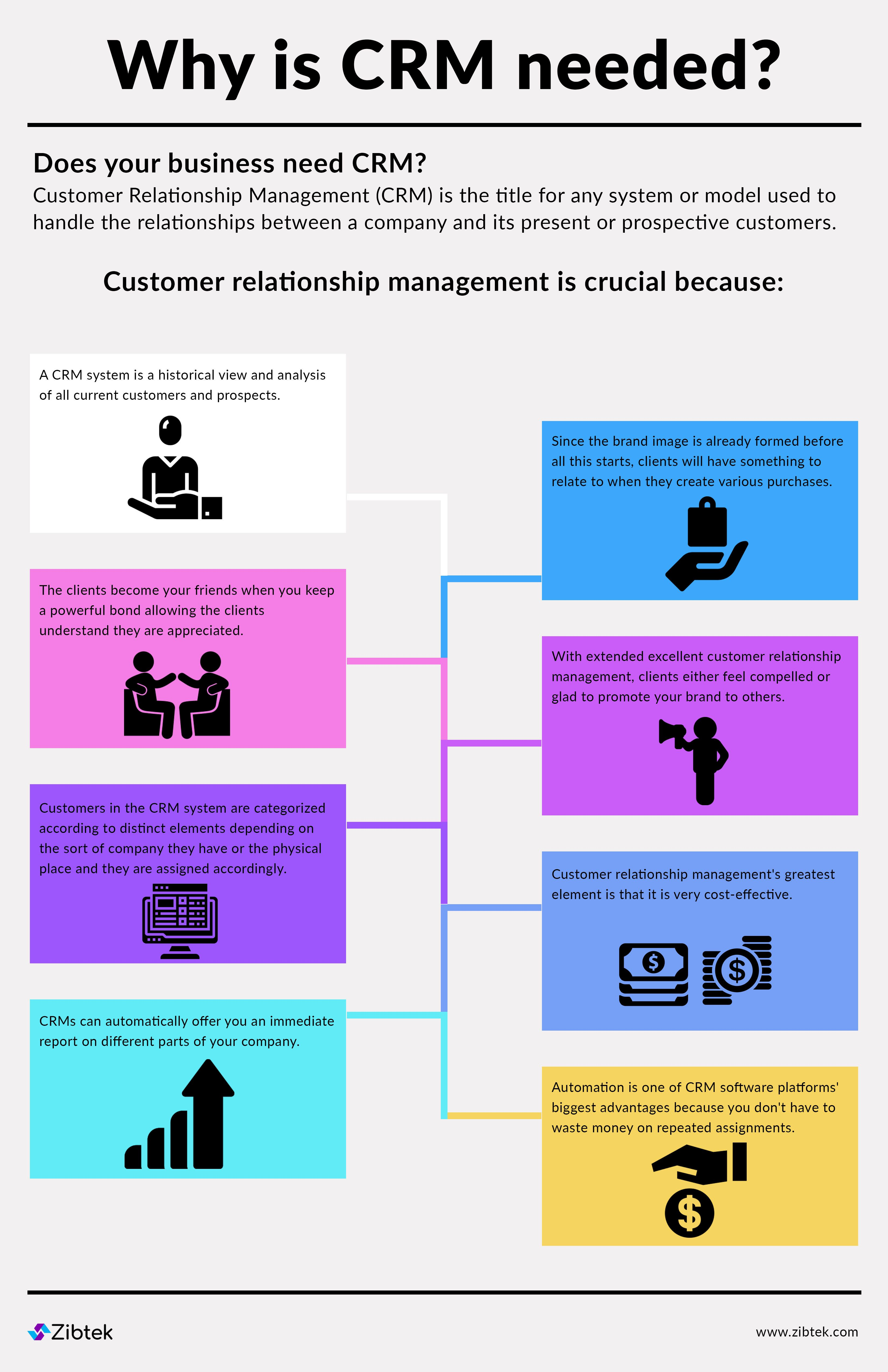 Why Is Crm Needed Crm Software Crm Business Strategy Management