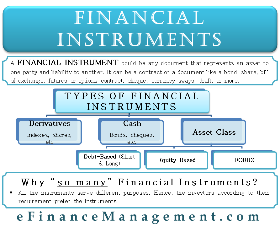 Financial Instruments What It Is Types And More Financial Instrument Accounting And Finance Bookkeeping Business