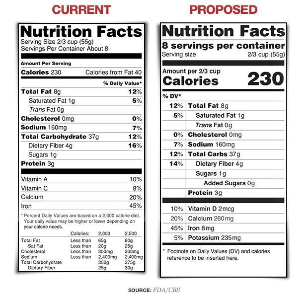 Nutrition Fact Label Changes Proposed By Fda Nutrition Labels Nutrition Facts Label Nutrition Facts