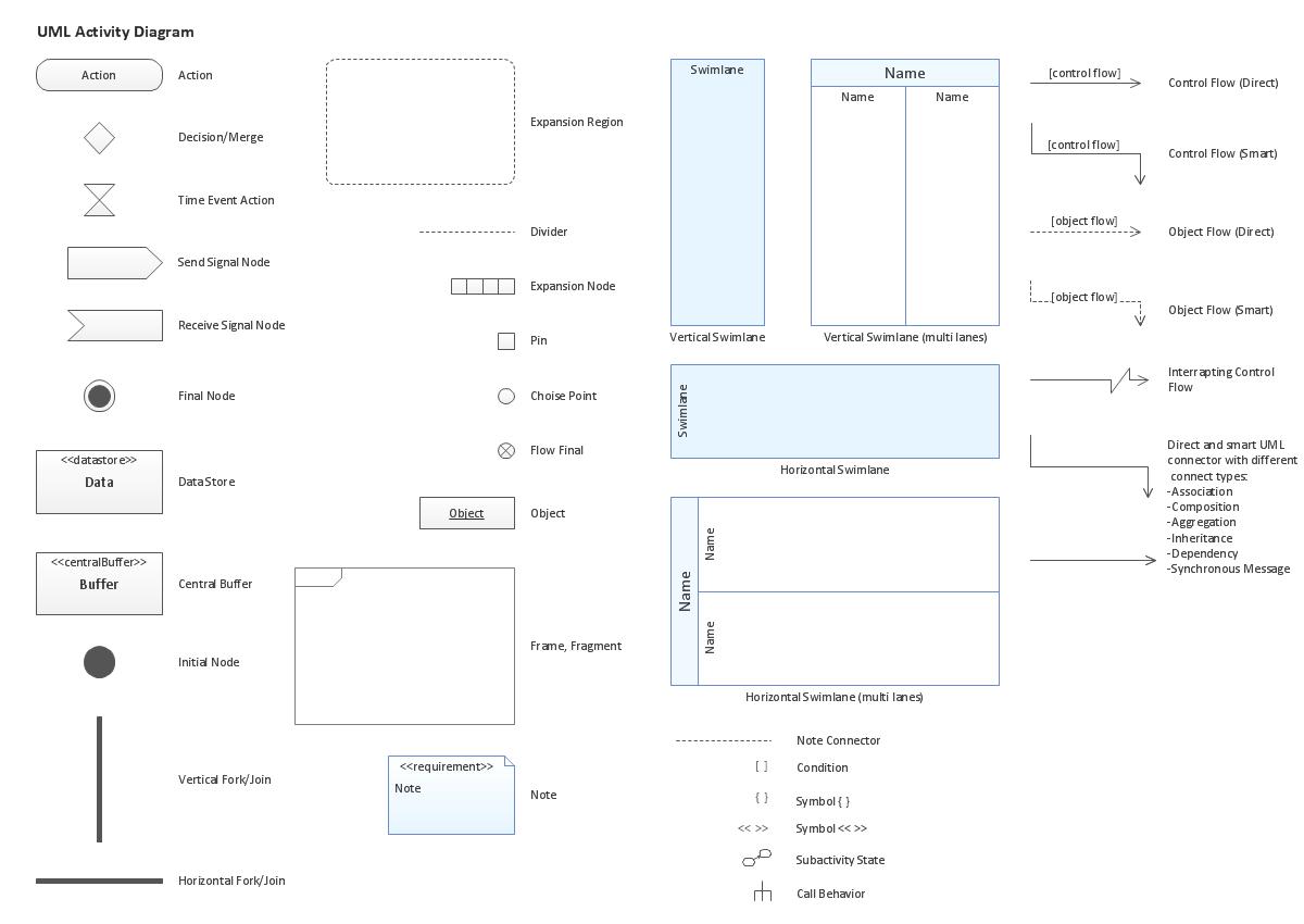 activity diagram payment - Sök på Google | UI/UX