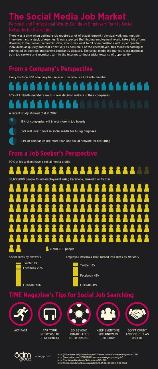 El mercado de trabajo y el Social Media #infografia #infographic #socialmedia