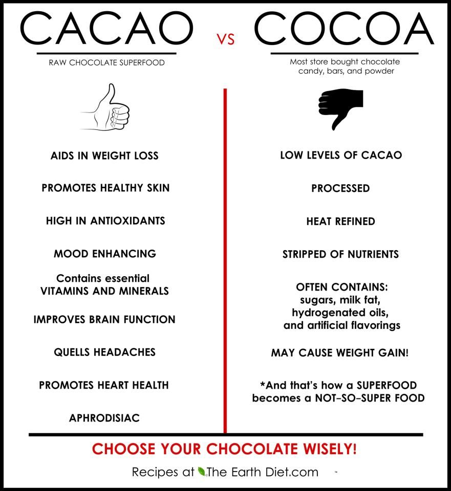 Cacao cocoa whats the difference raw chocolate