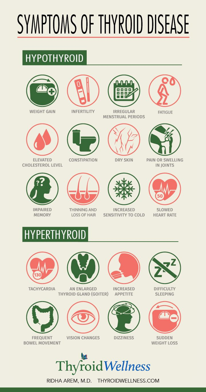 Symptoms of Thyroid Disease